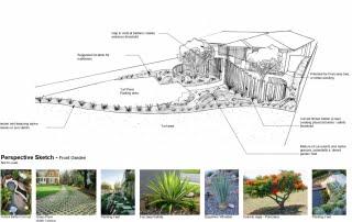 Landscape Design Nelson Bay